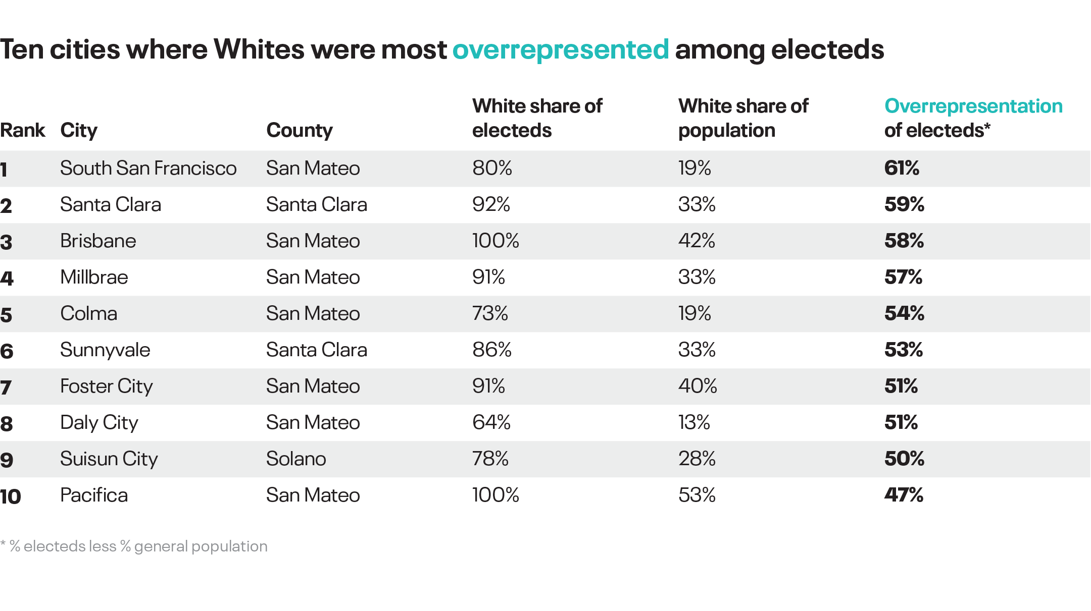 Diversity of electeds top ten White