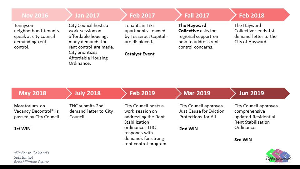 Hayward Collective timeline