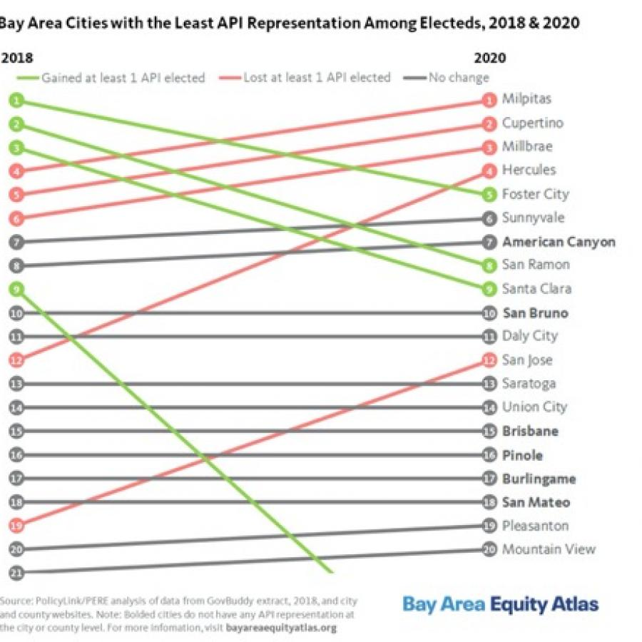 Bay Area API Electeds Change in Rankings