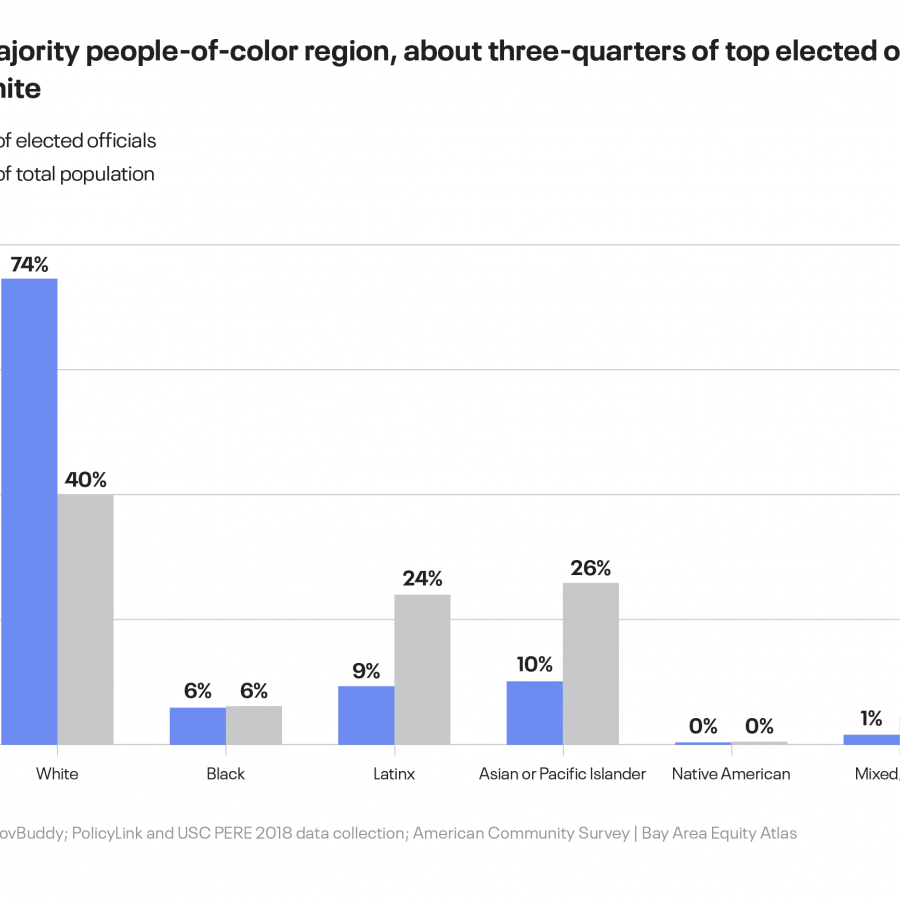 Diversity of electeds Latinx