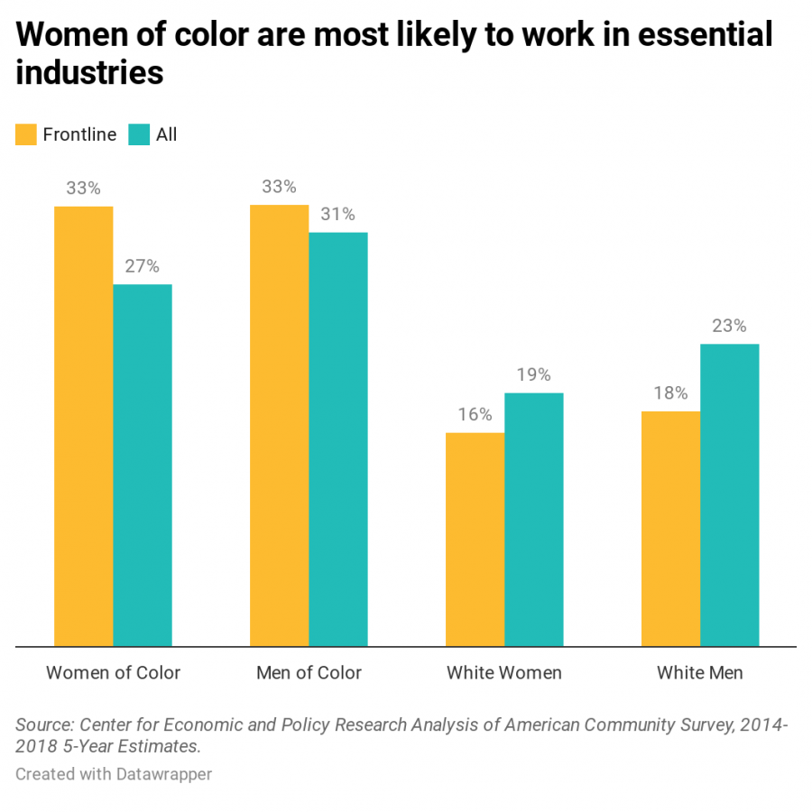 Women of color essential workers Bay Area